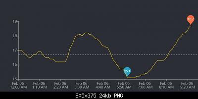 Nowcasting Sicilia - Modelli e Nowcasting - Febbraio 2021-screenshot_2021-02-06-ecowitt-weather.png