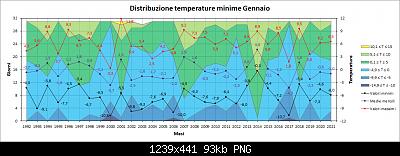 Nowcasting FVG - Veneto Orientale e Centrale FEBBRAIO 2021-distribuzione_minime.png