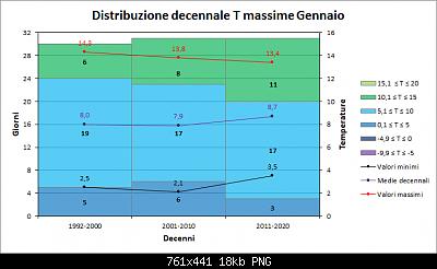 Nowcasting FVG - Veneto Orientale e Centrale FEBBRAIO 2021-decenni_massime.png