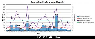 Gennaio 2021: anomalie termiche e pluviometriche-pioggia.png
