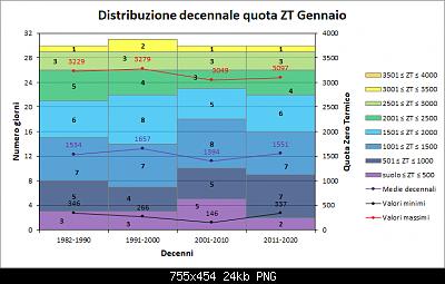 Gennaio 2021: anomalie termiche e pluviometriche-decenni_zt.png