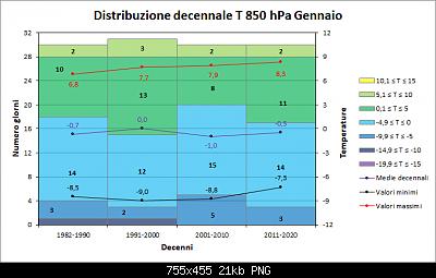 Gennaio 2021: anomalie termiche e pluviometriche-decenni_850.png