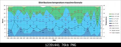 Gennaio 2021: anomalie termiche e pluviometriche-distribuzione_massime.png