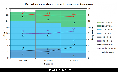 Gennaio 2021: anomalie termiche e pluviometriche-decenni_massime.png