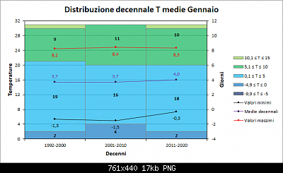 Gennaio 2021: anomalie termiche e pluviometriche-decenni_medie.png