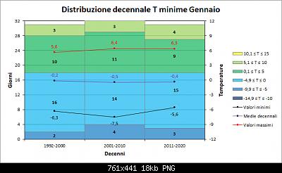 Gennaio 2021: anomalie termiche e pluviometriche-decenni_minime.png