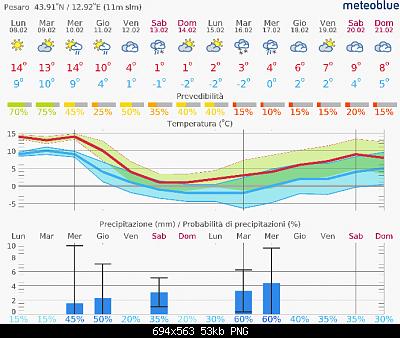 Marche Febbraio 2021-screenshot_2021-02-08-previsioni-14-giorni-pesaro.png