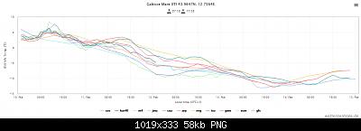 Marche Febbraio 2021-screenshot_2021-02-10-wetterzentrale-de-diagramme-7-.png