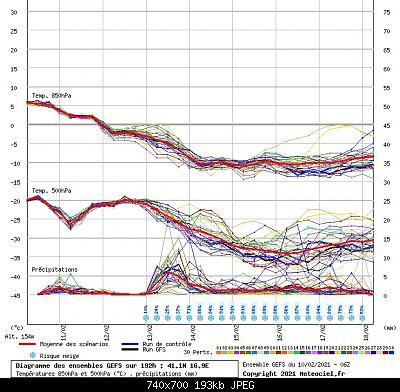Analisi Modelli Febbraio 2021 Sud Italia-06.jpg