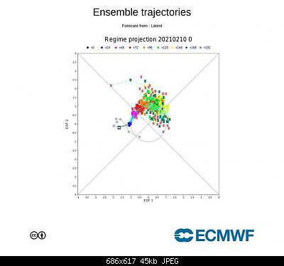 Analisi Modelli Febbraio 2021 Sud Italia-c37aa0a0-2697-4a28-8f13-55e1b1ad9b9e.jpeg