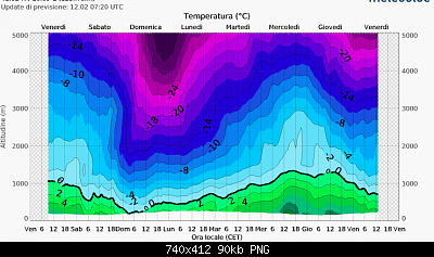 Analisi Modelli Febbraio 2021 Sud Italia-meteogram_snow.png