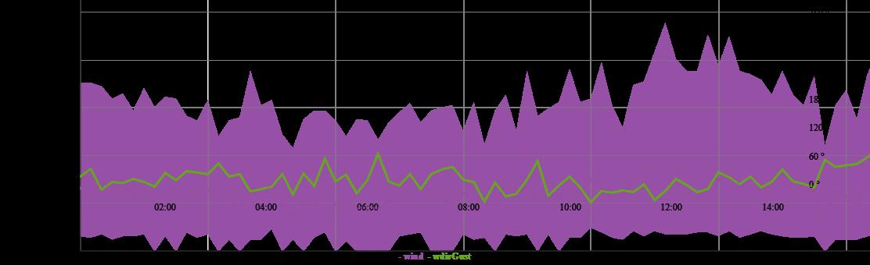Romagna dall'8 al 14 febbraio 2021-graph.png
