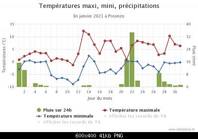 Gennaio 2021: anomalie termiche e pluviometriche-graphique_infoclimat.fr-17-.png