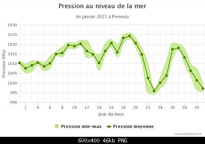 Gennaio 2021: anomalie termiche e pluviometriche-graphique_infoclimat.fr-19-.png