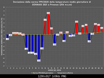 Gennaio 2021: anomalie termiche e pluviometriche-gennaio.jpg