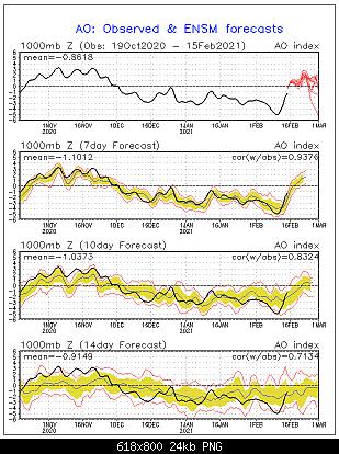 Analisi Modelli Febbraio 2021 Sud Italia-9970dd13-b636-42d1-9520-6139014be143.png