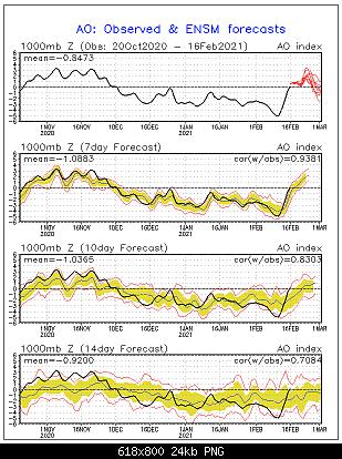 Analisi Modelli Febbraio 2021 Sud Italia-1174dbe7-a02f-4667-94b3-5646684f226a.png