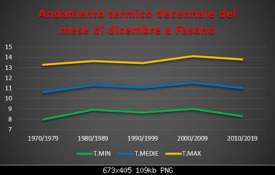 Le nuove medie climatiche 1991-2020-termico-decennale-dicembre.png