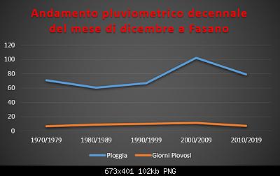 Le nuove medie climatiche 1991-2020-pluviometrico-decennale-dicembre.png