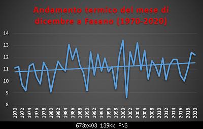 Le nuove medie climatiche 1991-2020-dicembre-1970-2020-termo-.png