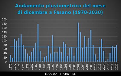 Le nuove medie climatiche 1991-2020-dicembre-1970-2020-pluvio-.png