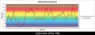 Nowcasting FVG - Veneto Orientale e Centrale MARZO 2021-grafico_primavera_min.jpg