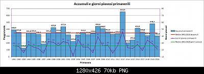 Nowcasting FVG - Veneto Orientale e Centrale MARZO 2021-grafico_primavera_piog.jpg