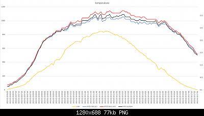 Confronti schermi solari: autunno, inverno 2020-2021-grafici-meteo-28-02-2021-post-1.jpg