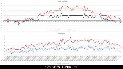 Confronti schermi solari: autunno, inverno 2020-2021-scost-schermi-wind-gust-28-02-2021-post-1.jpg