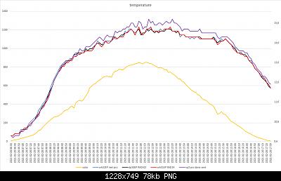 Confronti schermi solari: autunno, inverno 2020-2021-grafici-meteo-28-02-2021-post-2.png