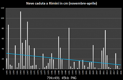 Romagna dal 22 al 28 febbraio 2021-neve-1955-2021.png