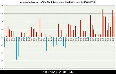 Inverno 2020-2021: anomalie termiche e pluvio/nivometriche STAGIONALI-inverno-1961-1990-2021.png