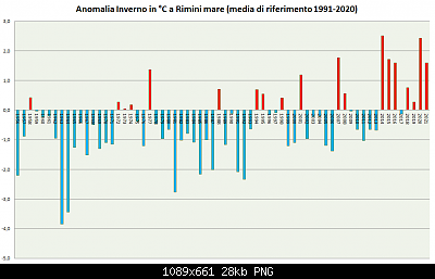 Inverno 2020-2021: anomalie termiche e pluvio/nivometriche STAGIONALI-inverno-1991-2020-2021.png