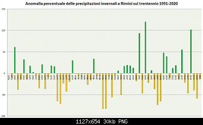 Inverno 2020-2021: anomalie termiche e pluvio/nivometriche STAGIONALI-precipitazioni-inverno-1991-2020-2021.png