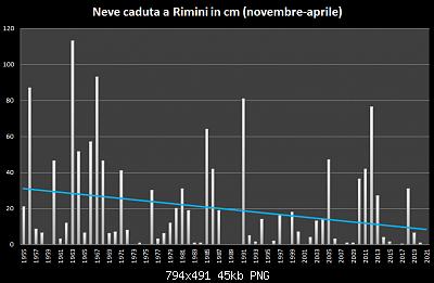Inverno 2020-2021: anomalie termiche e pluvio/nivometriche STAGIONALI-neve-1955-2021.png