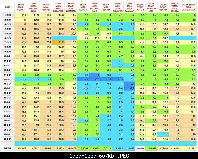 Nowcasting Sicilia - Modelli e Nowcasting - Febbraio 2021-0bbe459a-2627-4e36-8dba-77257f80e729_1_201_a.jpeg