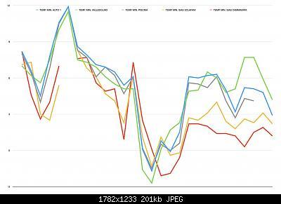 Nowcasting Sicilia - Modelli e Nowcasting - Febbraio 2021-7d113b6b-9722-4fc8-9c23-a9f1128d5217_1_201_a.jpeg