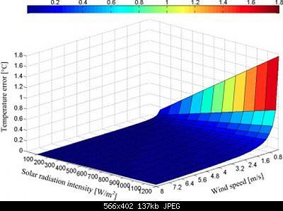 Confronti schermi solari: autunno, inverno 2020-2021-solarwinderror.jpg