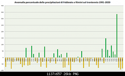 Romagna dal 01 al 07 marzo 2021-precipitazioni-febbraio-1991-2020-2021.png