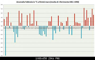 Febbraio 2021: anomalie termiche e pluviometriche-febbraio-1961-1990-2021.png