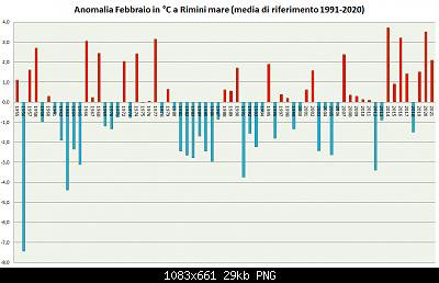 Febbraio 2021: anomalie termiche e pluviometriche-febbraio-1991-2020-2021.png