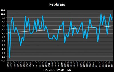 Febbraio 2021: anomalie termiche e pluviometriche-febbraio-1955-2021t.png