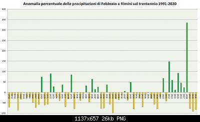 Febbraio 2021: anomalie termiche e pluviometriche-precipitazioni-febbraio-1991-2020-2021.png