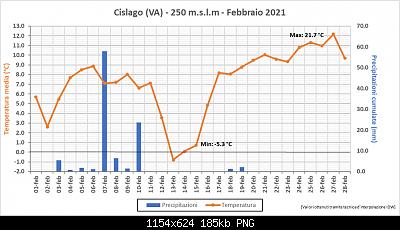 Febbraio 2021: anomalie termiche e pluviometriche-febbraio.png