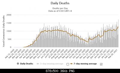 Nuovo Virus Cinese-screenshot_2021-03-03-brazil-coronavirus-10-647-845-cases-and-257-562-deaths-worldometer.png