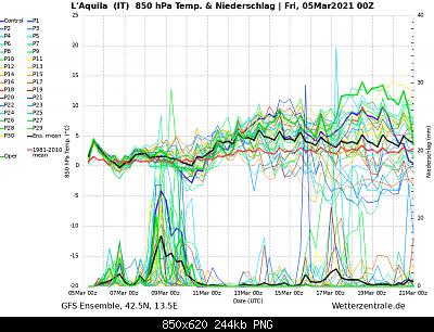 Analisi modelli meteo Marzo 2021-ens_image.png