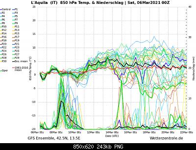 Analisi modelli meteo Marzo 2021-ens_image-1-.png