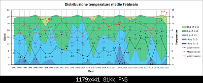 Nowcasting FVG - Veneto Orientale e Centrale MARZO 2021-distribuzione_med.png