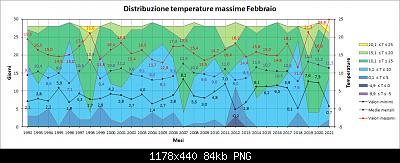Nowcasting FVG - Veneto Orientale e Centrale MARZO 2021-distribuzione_max.png