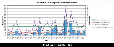 Febbraio 2021: anomalie termiche e pluviometriche-pioggia.png
